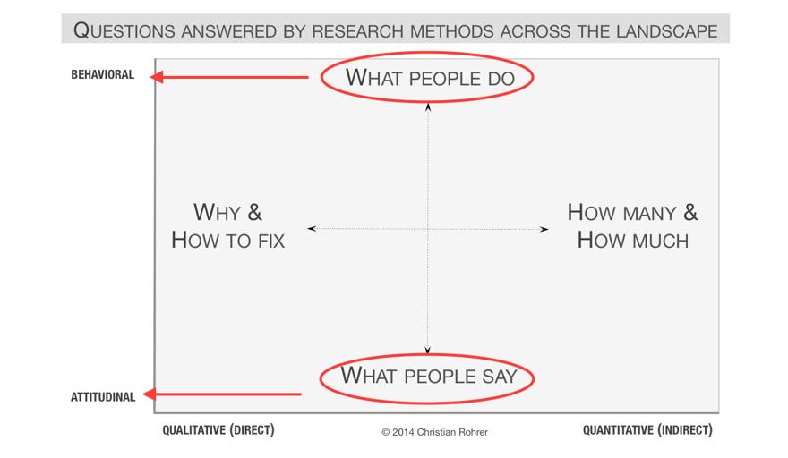 behavioral vs attitudinal.png