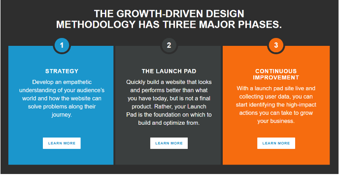 THE GROWTH-DRIVEN DESIGN METHODOLOGY THREE MAJOR PHASES.png