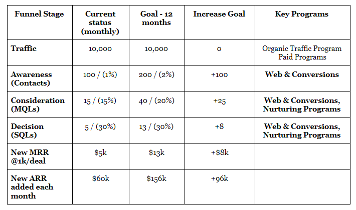 Website Performance vs goals.png