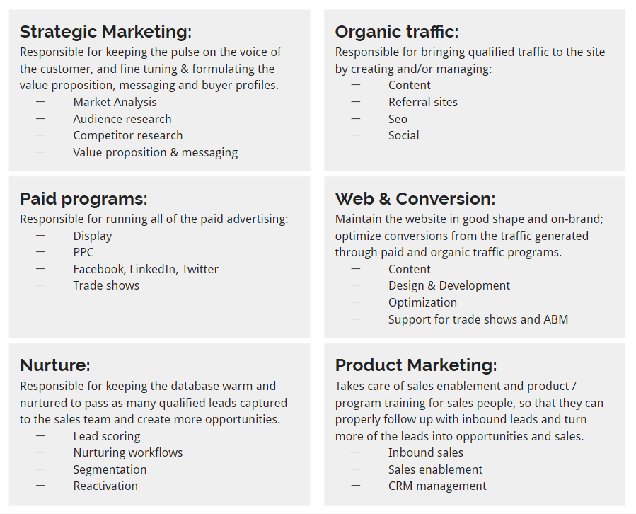 convince-your-boss-of-Growth-Driven-Design-6-pillars-of-marketing.png
