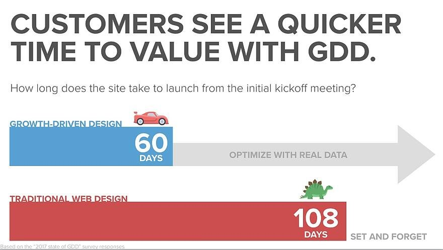 Growth-Driven Designs gets quicker results