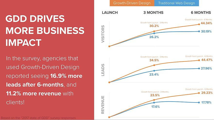 Growth-Driven Design improves visits, leads and revenue
