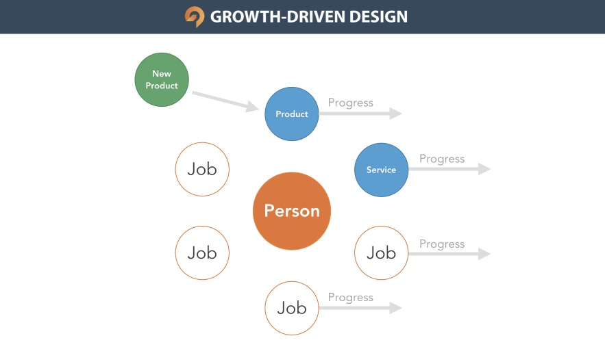 Jobs to be Done for Web Design