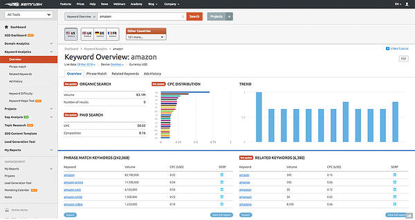 SEMrush dig into the metrics keywordanalysis
