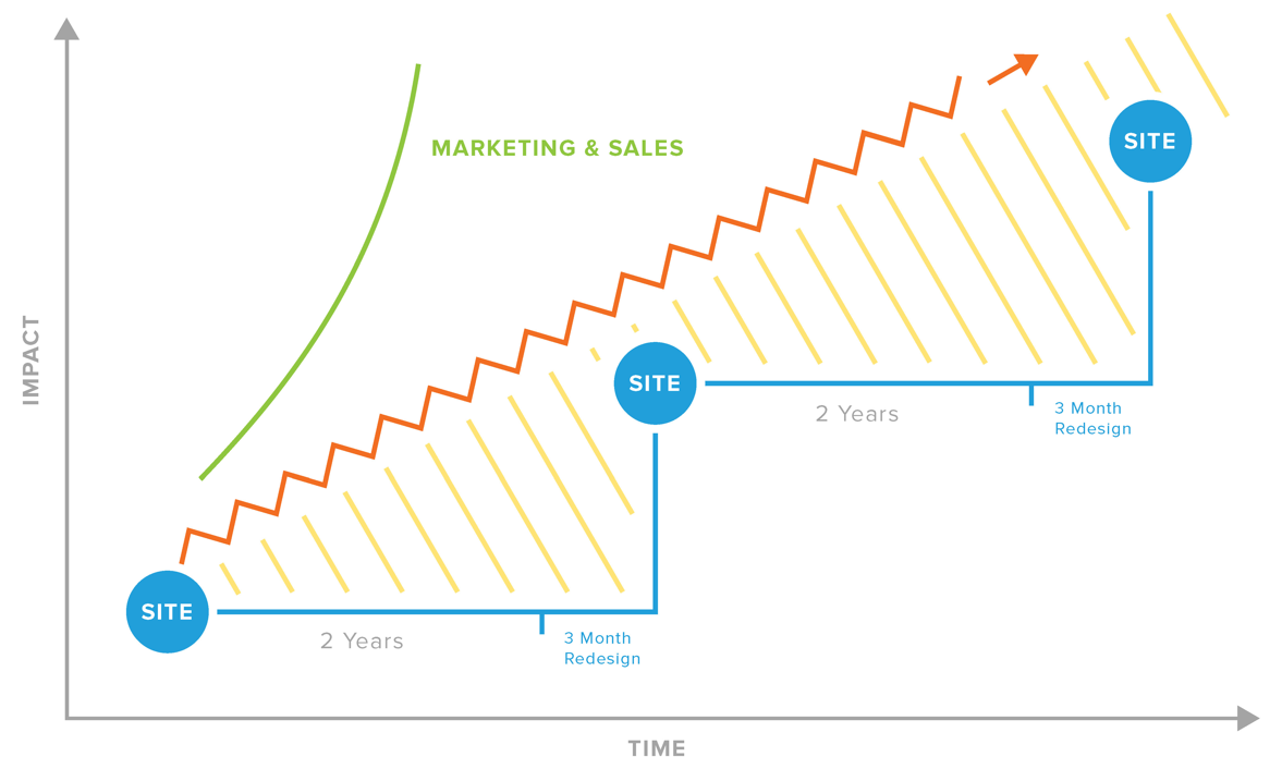 growth driven design.jpg