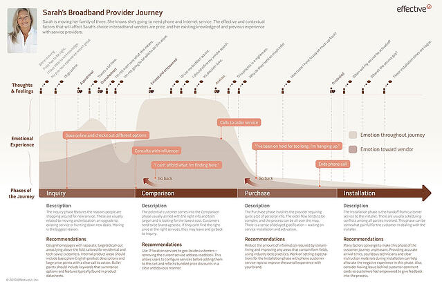 Journey Mapping UX And Web Design - Website journey map